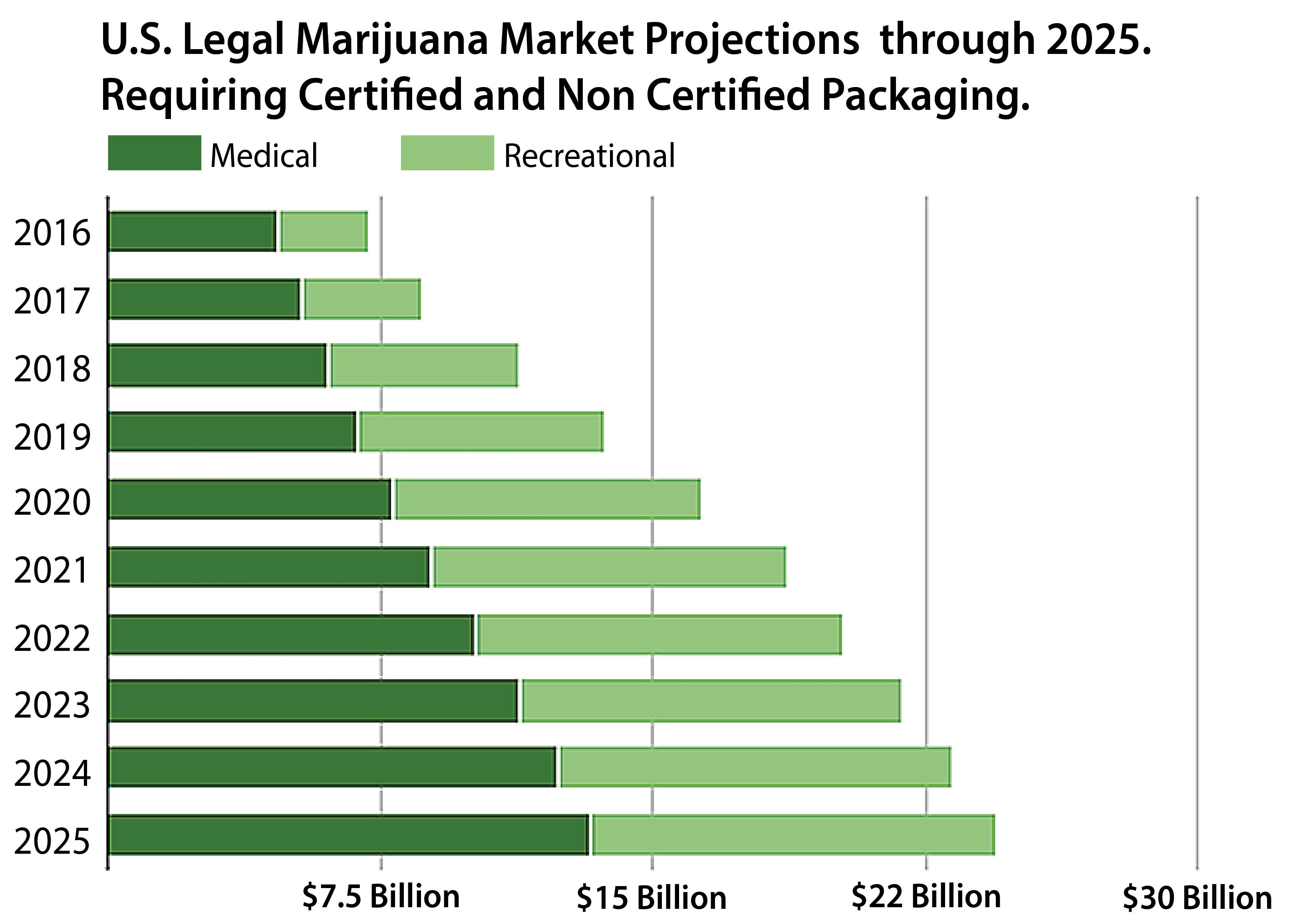 Marijuana Growth Chart