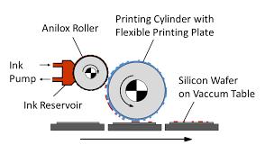 Flexographic Printing Example